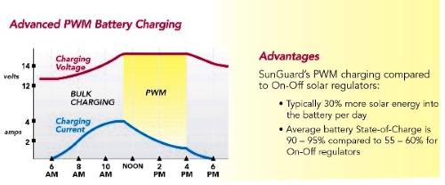 Morningstar SunGuard SG4 4.5 Amp 12 Volt Solar Charge Controller