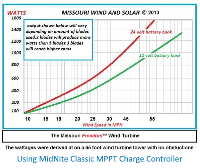 Missouri Freedom PMG Power Curve Chart