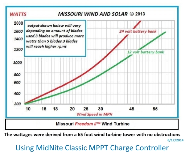 Missouri Wind Freedom II PMG Power Curve